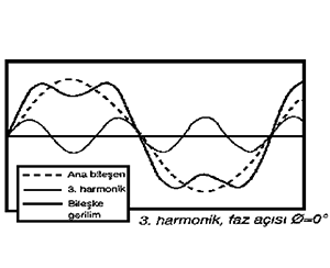 Harmonik Filtreli Kompanzasyon